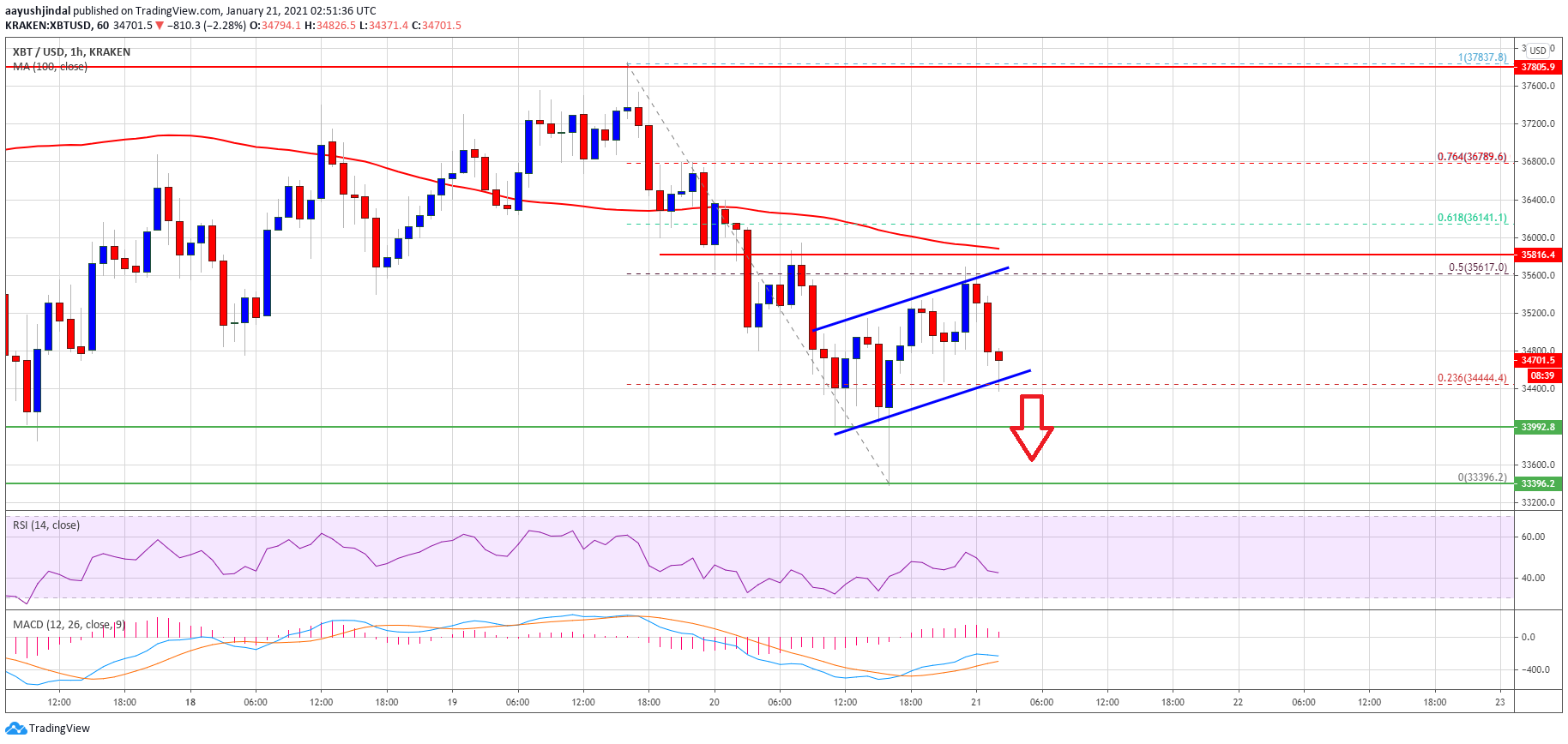 TA: Bitcoin Struggles Below $36K, Why BTC Could Extend Losses