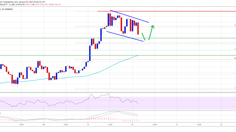 TA: Ethereum Corrects Lower, Why Dips In ETH Remain Attractive