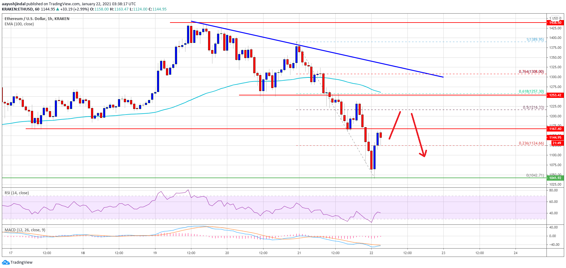 TA: Ethereum Starts Recovery, Why ETH Could Face Resistance Near $1,250