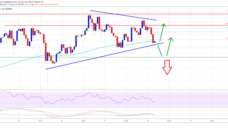 TA: Ethereum Steadies Above $1,150: Why ETH Could Outperform BTC