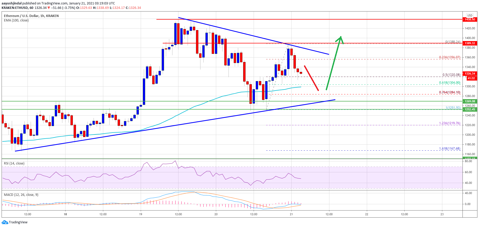 TA: Ethereum Steadies Above $1,280, Why ETH Could Restart Its Rally