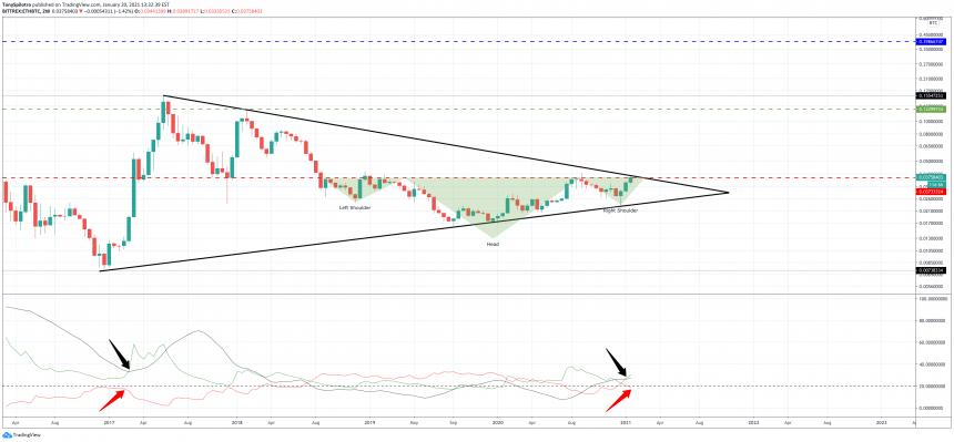 ethreum bitcoin tradingview adx