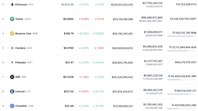 An SEC Ripple Effect Leaves XRP Sliding the the Crypto Top 10