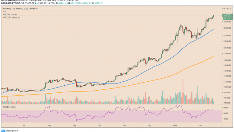 Correction Anticipated as Bitcoin Runs Past $51,700 in Parabolic Rally