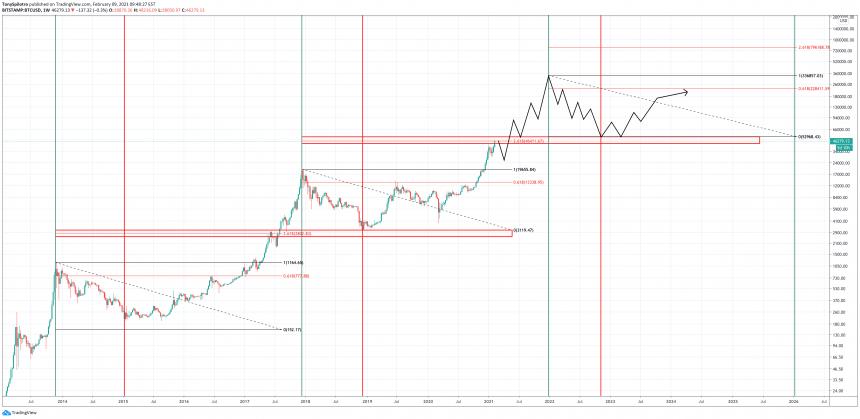 pear market voor bitcoin)