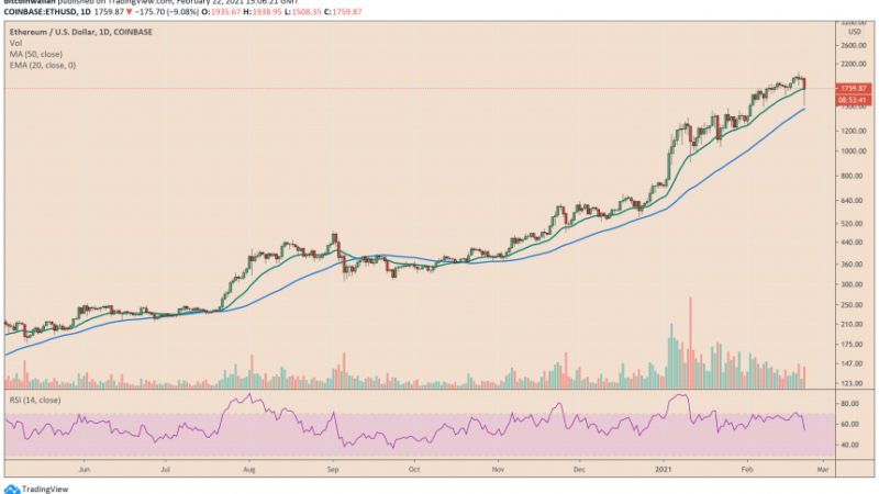 Ethereum (ETH/USD) Falls 26% From Historic High; What's Next?
