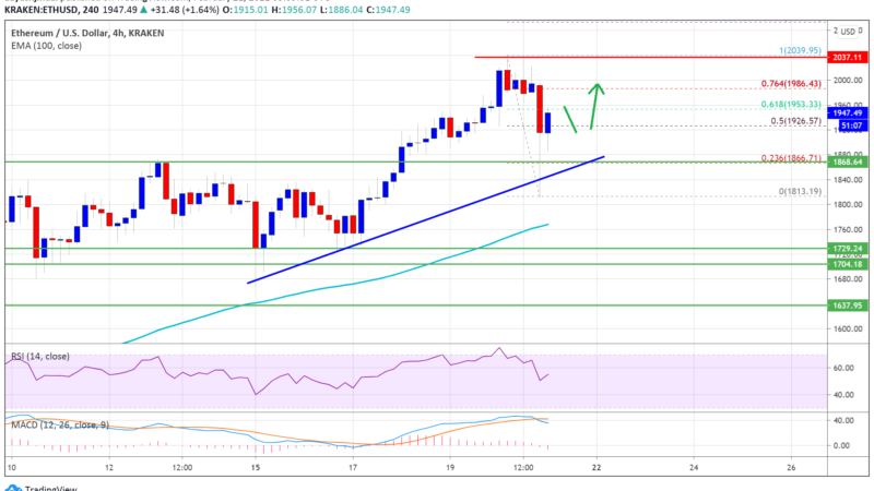 Ethereum Retreats From $2K, Why ETH Remains Strong Above $1,850