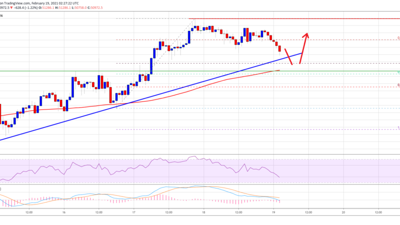 TA: Bitcoin Approaching Key Uptrend Support, Why BTC Could Revisit $52K