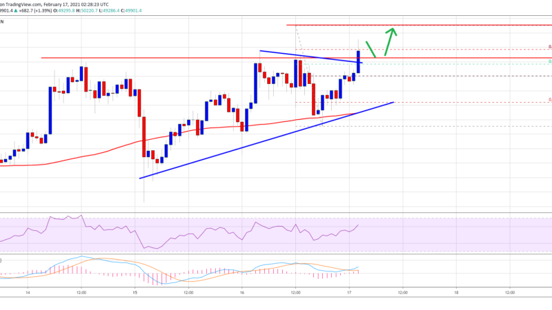 TA: Bitcoin Claims $50K, Why BTC Could Continue Higher To $52K