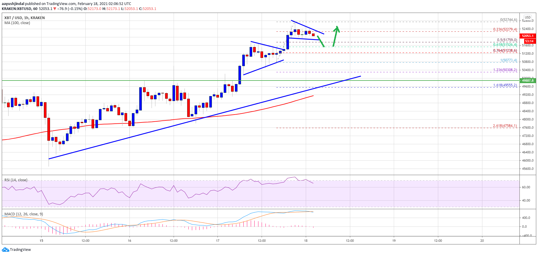 TA: Bitcoin Sets New ATH Above $52K, Why Dips Remain Attractive