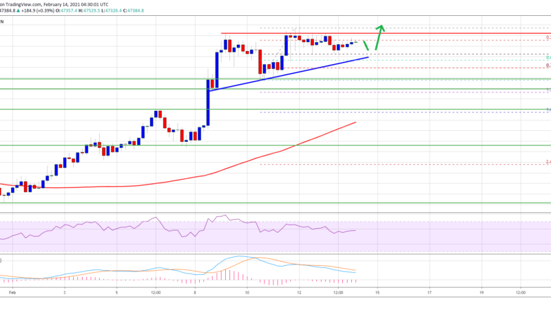 Why Bitcoin Price Could Rally To New ATH Above $50K