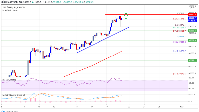 Why Bitcoin Price Rally Could Extend To $60K, Uptrend Seems Intact
