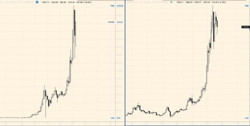 Before And After: The Ethereum Fractal You Have Got To See