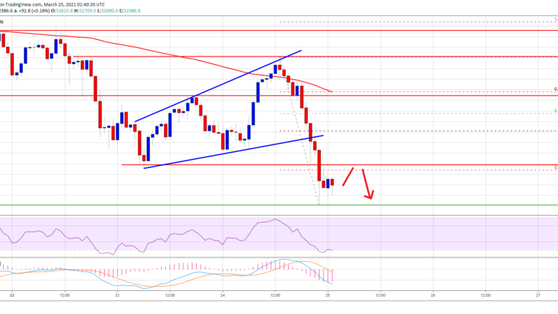 TA: Bitcoin Breaks $53K, Why BTC Could Soon Revisit $50K