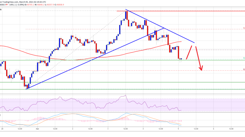 TA: Bitcoin Price Back Below 100 SMA, Why BTC Could Retest $45K
