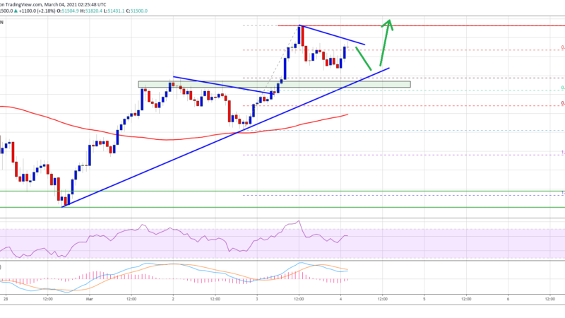 TA: Bitcoin Turns Attractive Above $50K, Why BTC Could Rally To $55K