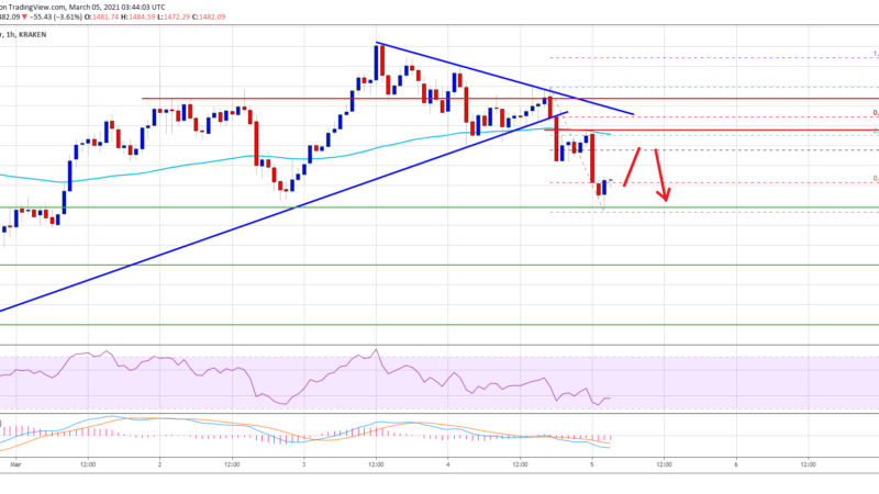 TA: Ethereum Dives Below $1,500, Why Bulls Are Losing Control