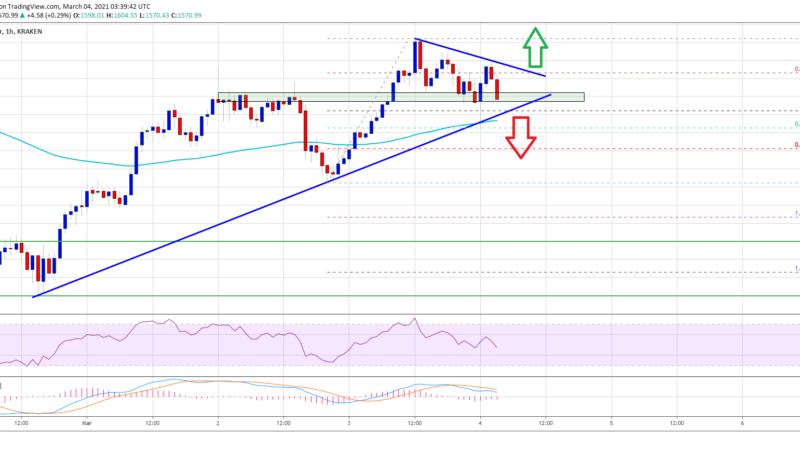 TA: Ethereum Struggles Above $1,600, Why 100 SMA Is The Key
