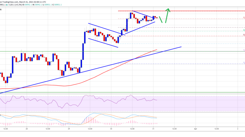 TA: Why Bitcoin Price Looks Set For A Strong Rally Above $60K