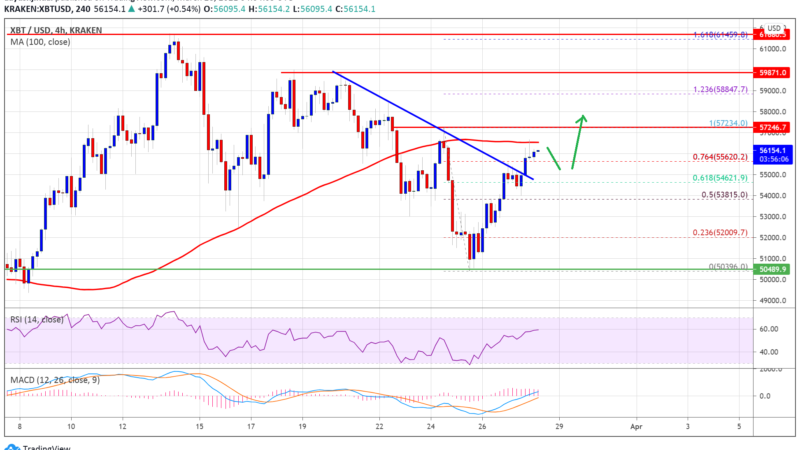 Why Bitcoin Price Could Rally If It Settles Above $57K