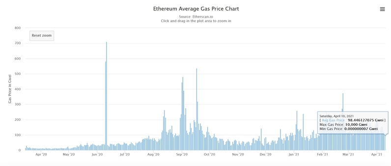 How Ethereum's gas fees could be on a lasting downtrend