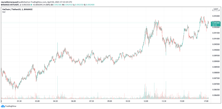 Is VeChain on the cusp of a parabolic rally? This analyst responds