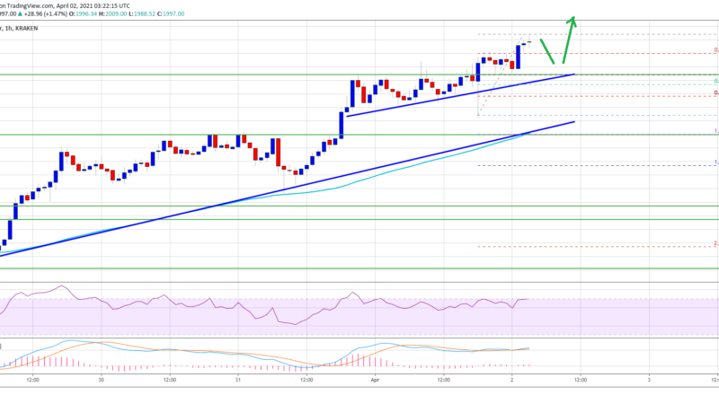 TA: Ethereum Revisits $2K, Why The Bulls Are Not Done Yet