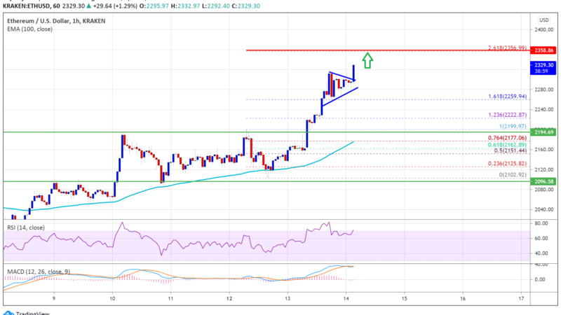 TA: Ethereum Sets New ATH, Here's Why The Bulls Could Aim $2,500