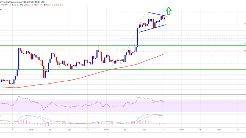 TA: Here's Why Bitcoin Price is Signaling Upside Continuation To $65K