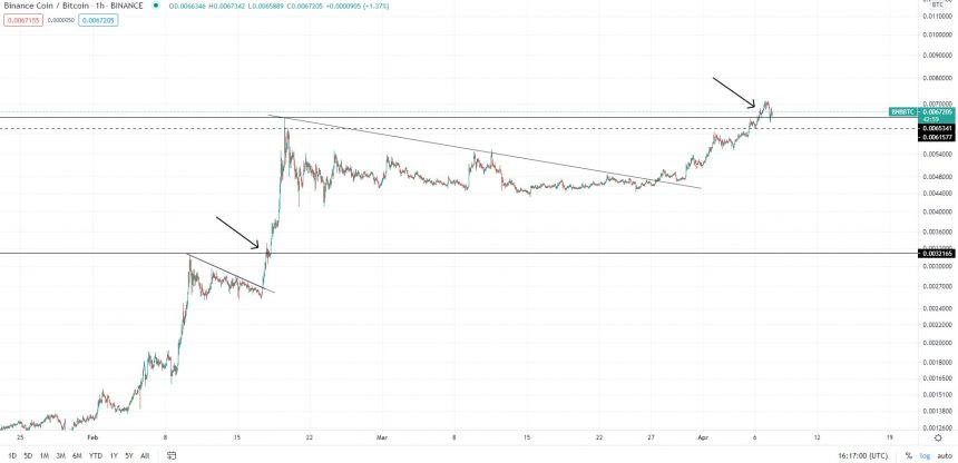 Why This Trader Expects a Huge Binance Coin (BNB) Uptrend Forming