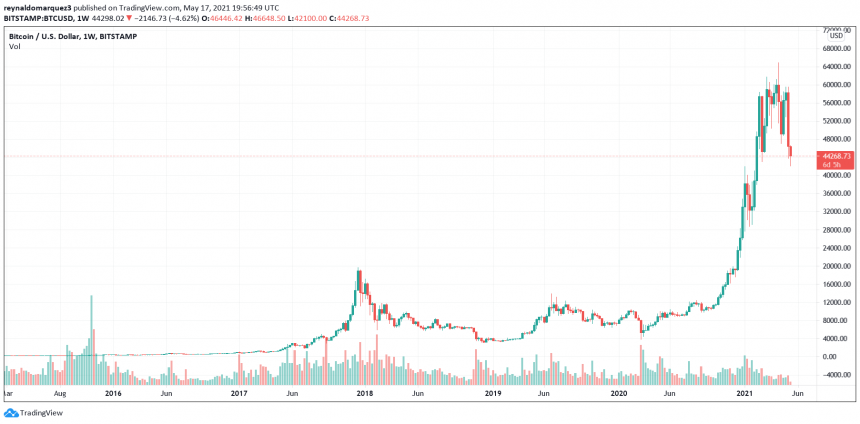 Buying Bitcoin's Dip? Here Is Why You Could Get Another Shot Below $40K
