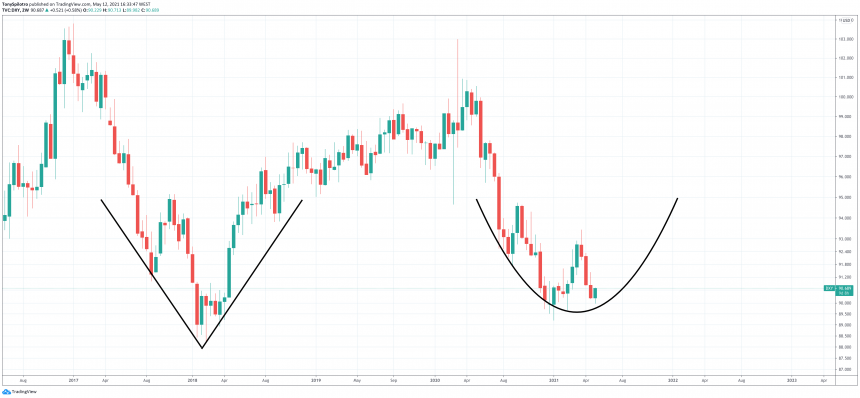 Double Bottom On The Dollar Could Be The End Of Bitcoin Rally
