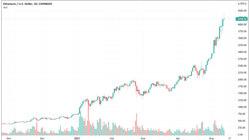 Ethereum Approach 500% Gain In 2021 As Crypto Market Cap Surge Above $2.5 Trillion