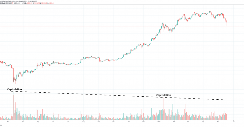 """Lack Of """"Capitulation"""" Volume Suggests Bitcoin Is Doomed To More Downside"""