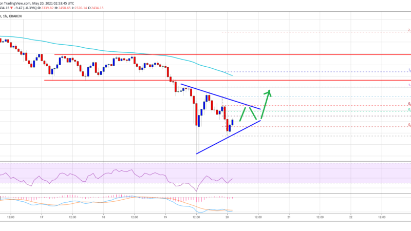 TA: Ethereum Down 40% In A Week, Here's Why ETH Could Recover