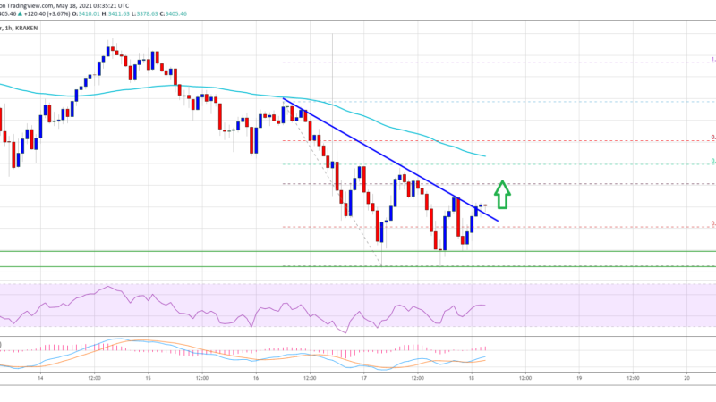 TA: Ethereum Steadies Above $3,200, Here's What Could Trigger Strong Surge