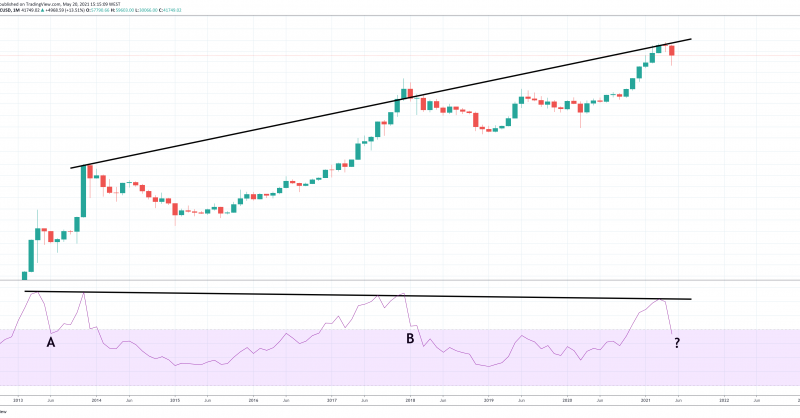 Two Paths Of A Bitcoin Bull Run, And If A Bear Phase Is Next