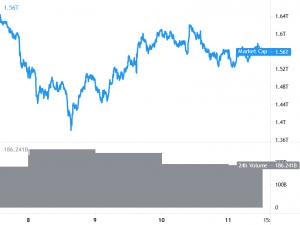 Bitcoin blijft hoog, Ethereum en Altcoins worstelen