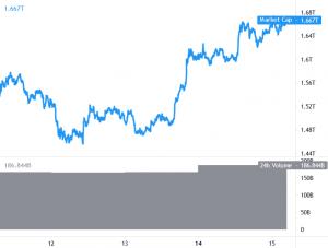 Bitcoin consolideert winst, Ethereum en Altcoins streven hoger