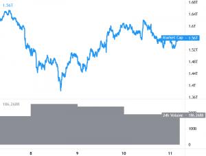 Bitcoin en Ethereum zakken weer iets terug, Ripple komt niet boven $0,90