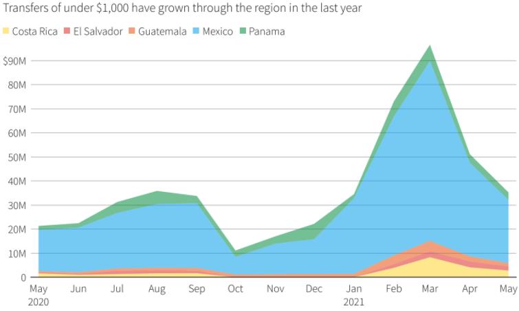 Bitcoin remittance naar El Salvador is vorige maand verviervoudigd