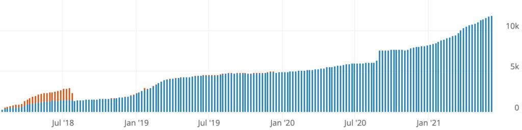 Jack Dorsey wil Lightning Network van Bitcoin integreren in Twitter
