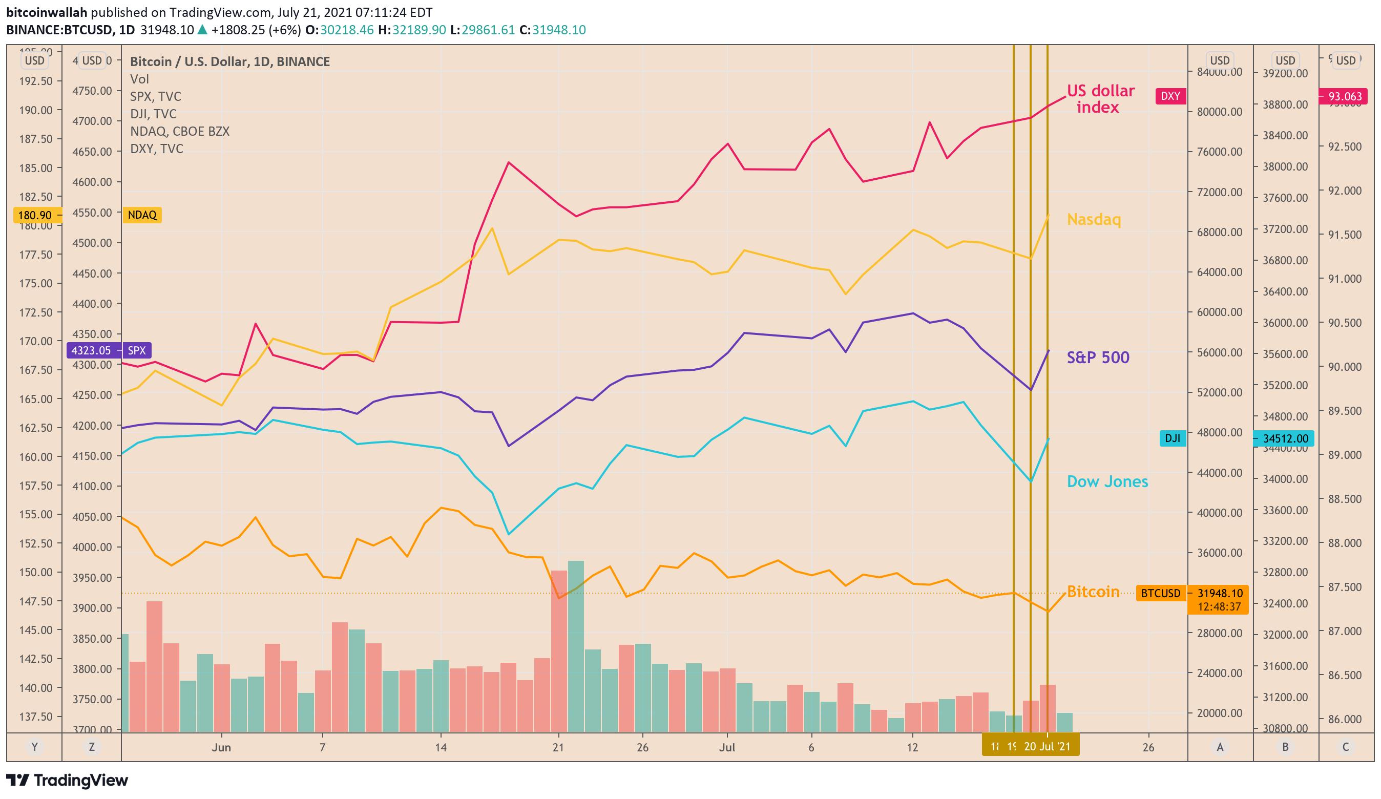Alameda Research: We kopen heel veel Bitcoins rond het $30K niveau