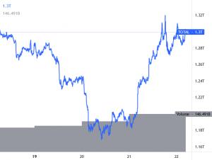 Ripple terug boven $0,55 & Bitcoin piekt richting $32.500