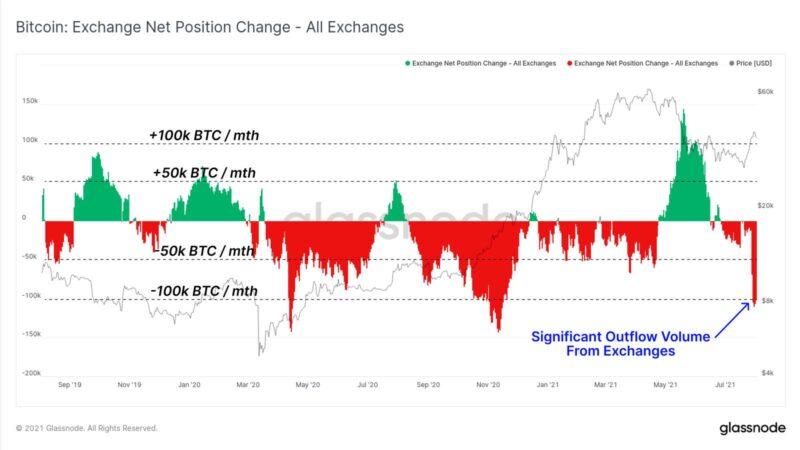 Bitcoin-uitstroom van gecentraliseerde beurzen stijgt naar 100.000 BTC per maand
