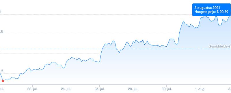 Donderdag 5 augustus belangrijke dag voor Chainlink, Smartcon trapt af. Wordt staking aangekondigd?
