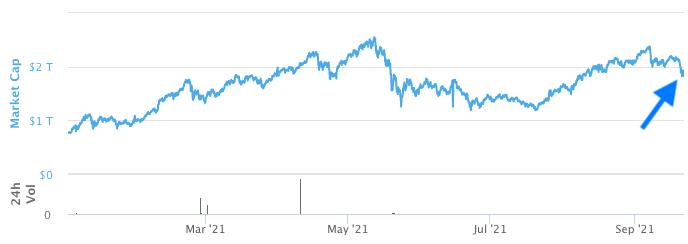 China pompt miljarden in markt om Evergrande te redden, aanzet voor bitcoin bull run?