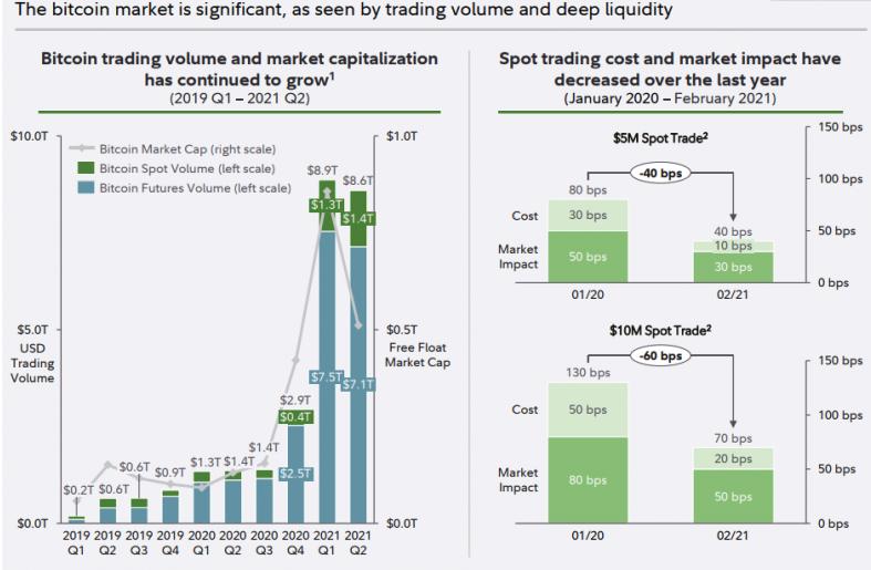 Fidelity benadrukt belang van Bitcoin ETF, veel handel verwacht